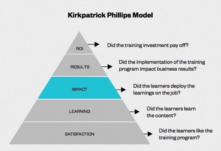 Kirkpatrick Phillips Model